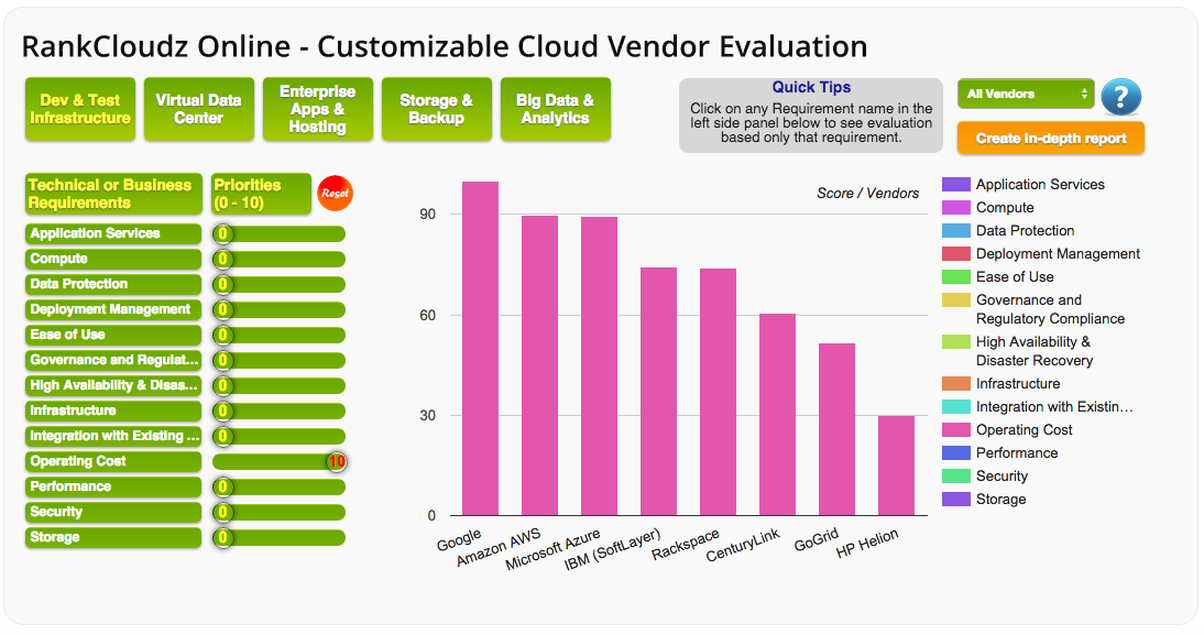 Choosing Right IaaS Service Provider for your Enterprise